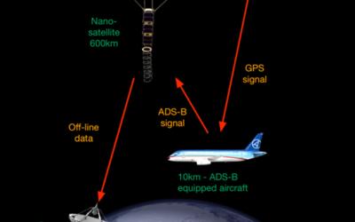 GomSpace skal udvikle avancerede satellitter til global luftrumsovervågning